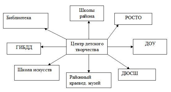 """Взаимодействие МБОУ ДОД """"Переволоцкий ЦДТ"""" с образовательными организациями"""
